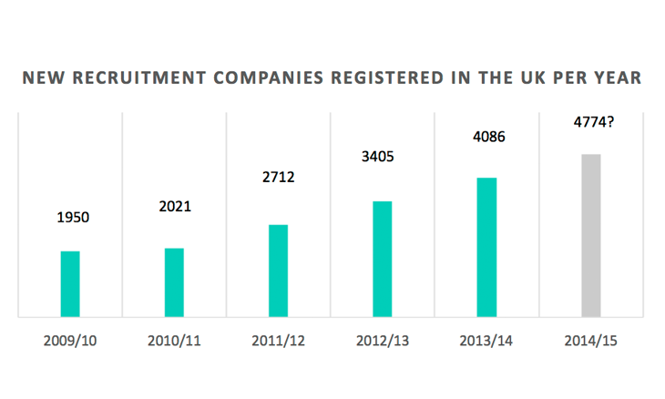 New recruitment companies registered in the UK per year