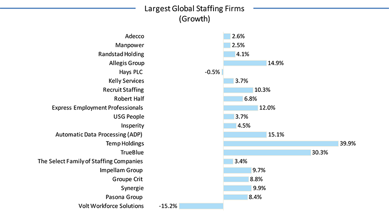 Largest-Global-staffing-firms---growth
