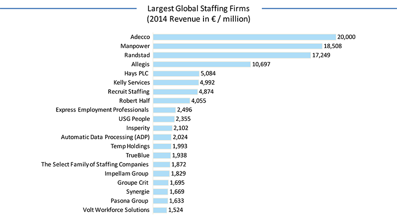 Largest-global-staffing-firms-2014-revenue