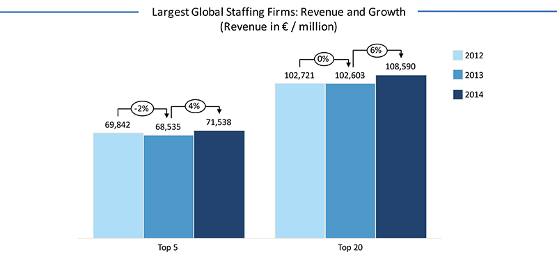 Largest-global-staffing-firms---revenue-and-growth