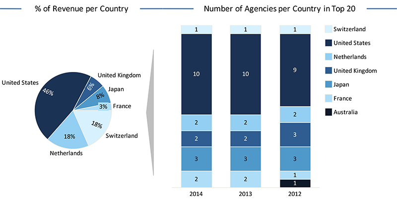 Percentage-of-revenue-per-country---number-of-agencies-per-country-in-top-20