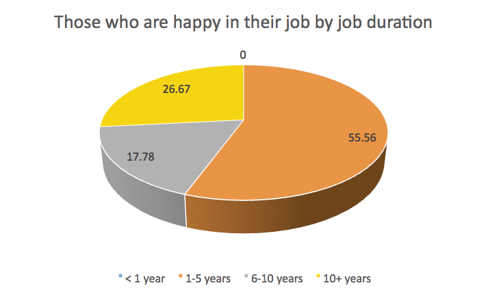 Source: Maple Resourcing online survey.