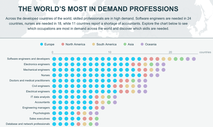 Software engineer' is the world's most in-demand profession