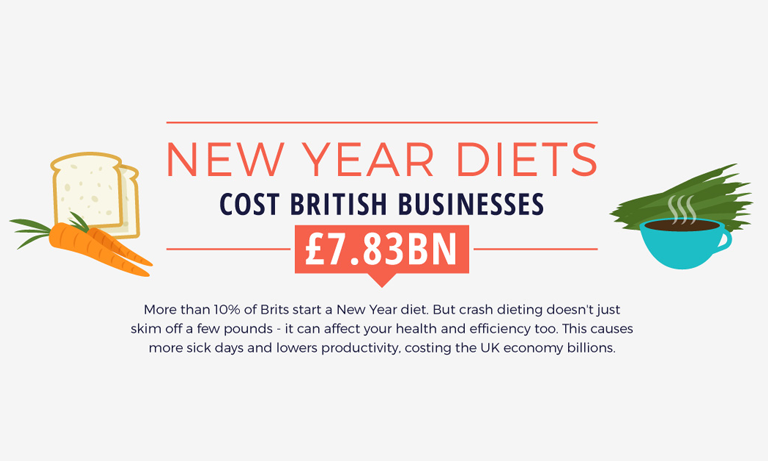 More than 6 million Brits start a New Year diet to drop a belt size or two