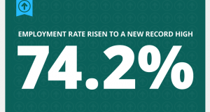 A growth driven by full-time employment – and the unemployment rate remains at 5.1%, the lowest in a decade and below recession levels