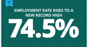 unemployment-rate-remains-at-10-year-low