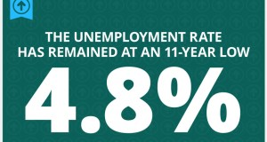 unemployment-11-year-low