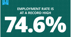 Employment-hits-highest-rate