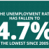 Unemployment-rate-falls-to-lowest-since-2005