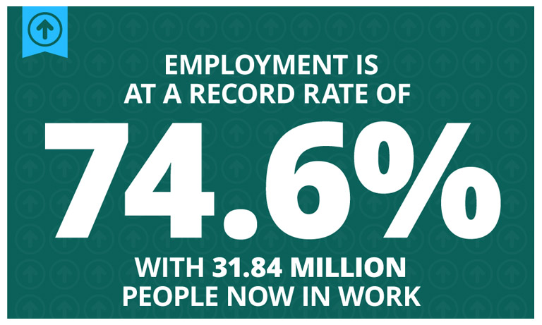 Employment-remains-at-record-high
